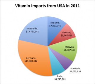 Vitamins Made In USA